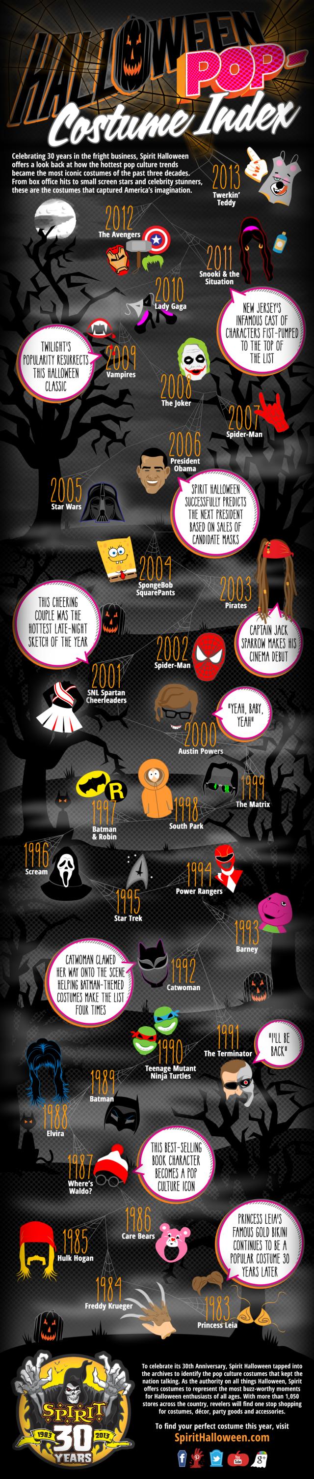 halloween-popcostume-index