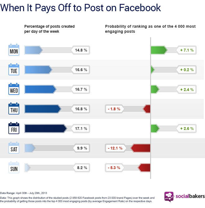 socialbakers-day-facebook-posts