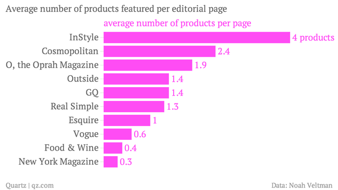average-number-of-products-featured-per-editorial-page-average-number-of-products-per-page_chartbuilder