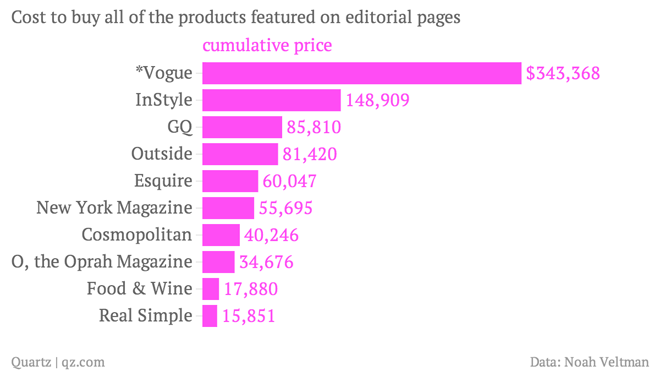 cost-to-buy-all-of-the-products-featured-on-editorial-pages-cumulative-price_chartbuilder-2