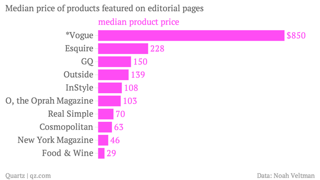 median-price-of-products-featured-on-editorial-pages-median-product-price_chartbuilder-1