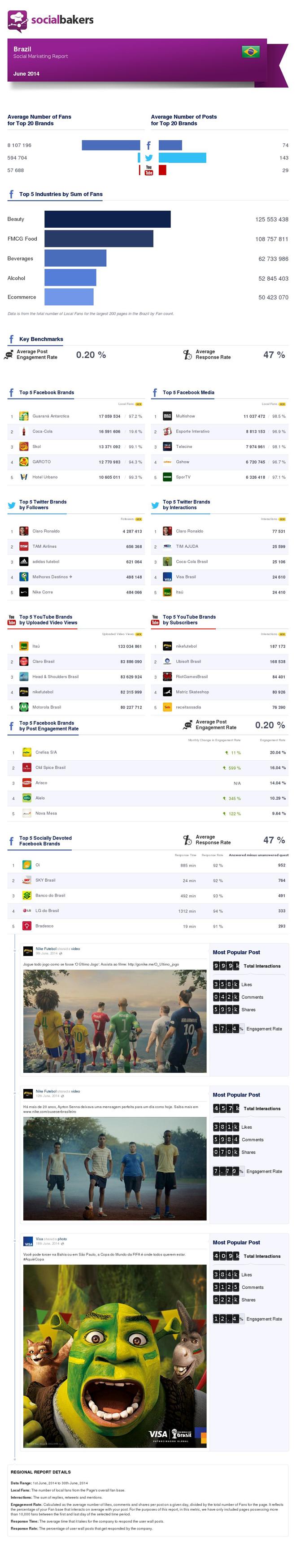 socialbakers-socialmedia-brazil-june2014