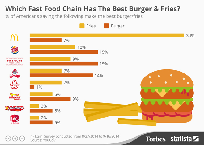 infographic-forbes-best-burgers-and-fries